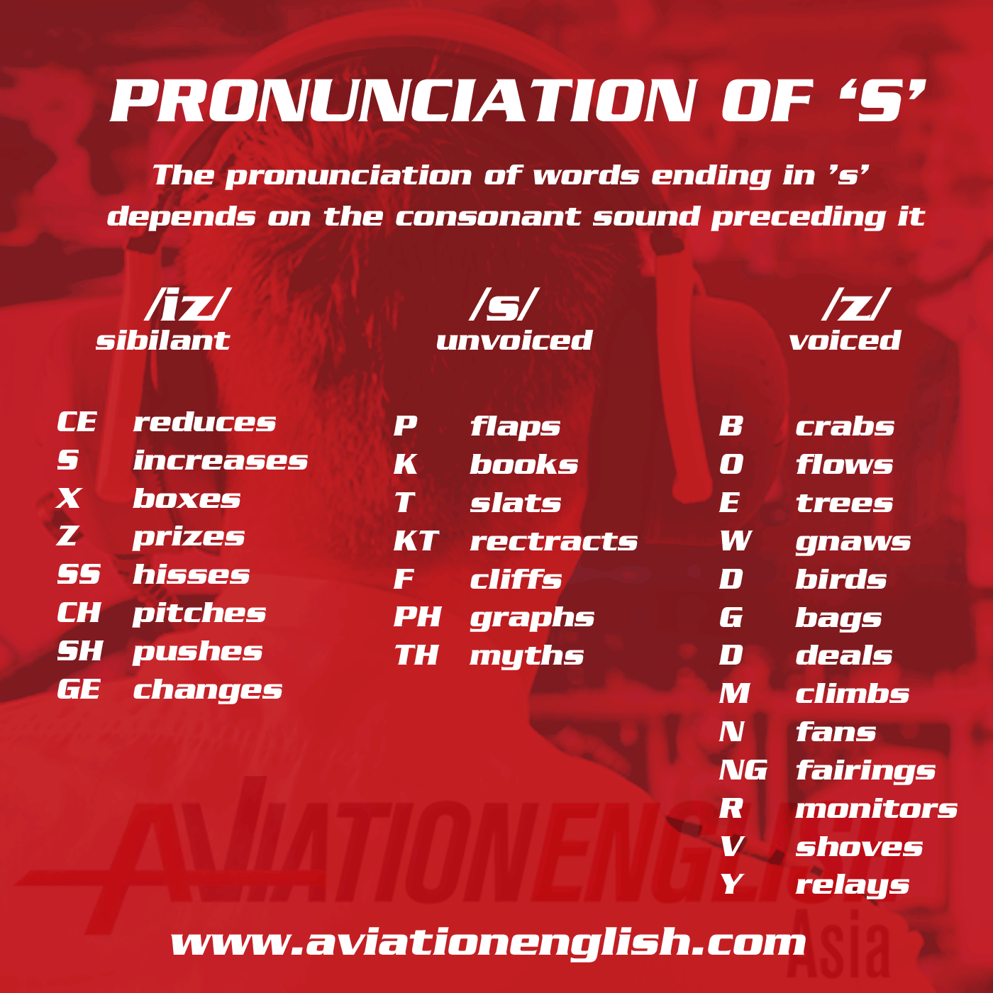 ICAO Aviation English Pronunciation of S